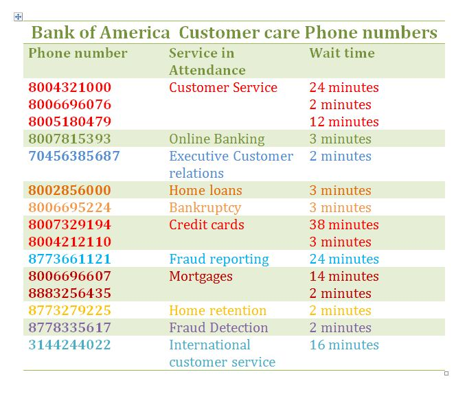 Bank of America Customer service numbers