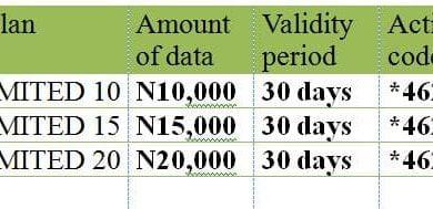 Airtel Monthly Data plan