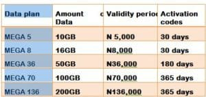 airtel monthly data plan