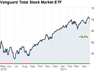 stock trading website