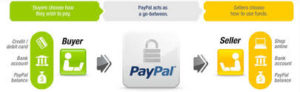 How PayPal Works when sending payments