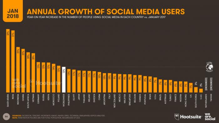 Social Media Users Stats