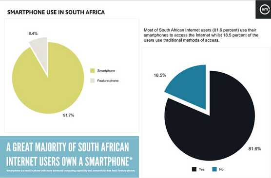 mobile phone usage statistics south africa